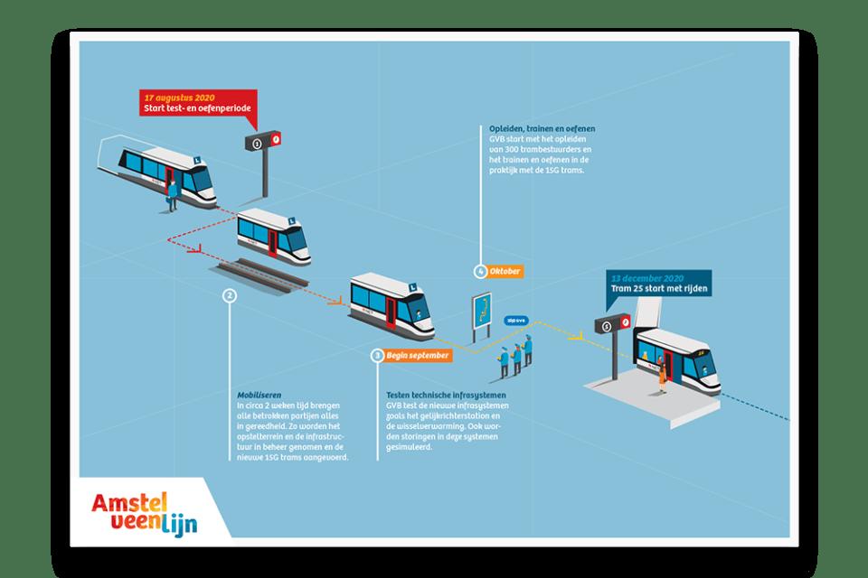 Infographic Amstelveenlijn